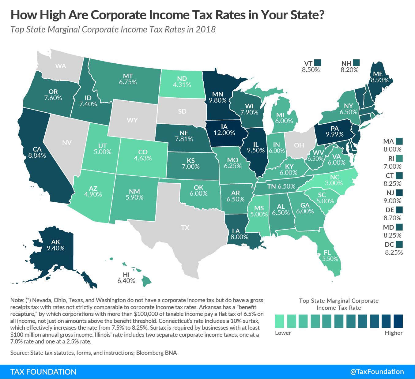 corporate income tax rates in united states